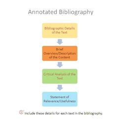 3 Ways to Write an Annotated Bibliography - wikiHow